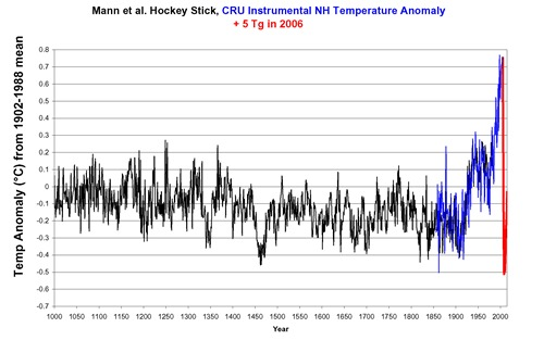 Hockey Stick vs Inverno Nuclear