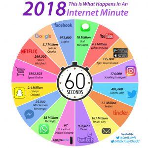 60 segundos na internet - 2018