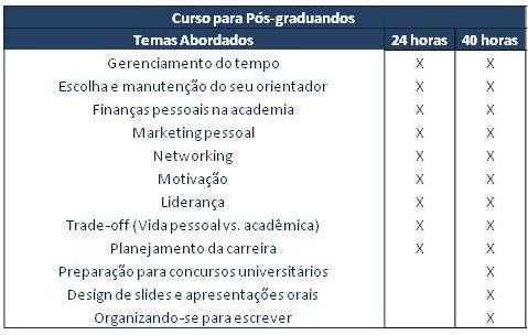 Grade Básica do Curso oferecido para Pós-graduandos de Universidades Publicas e Privadas.