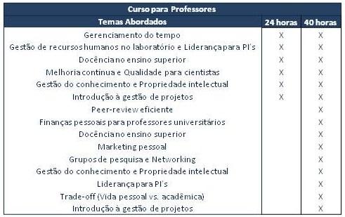 Grade Básica do Curso oferecido para Professores de Universidades Publicas e Privadas.