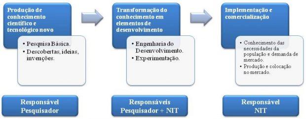 Figura: Componentes do Processo de Inovação (Adaptado de INPI, 2013).