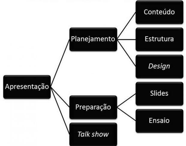 Como organizar uma apresentação