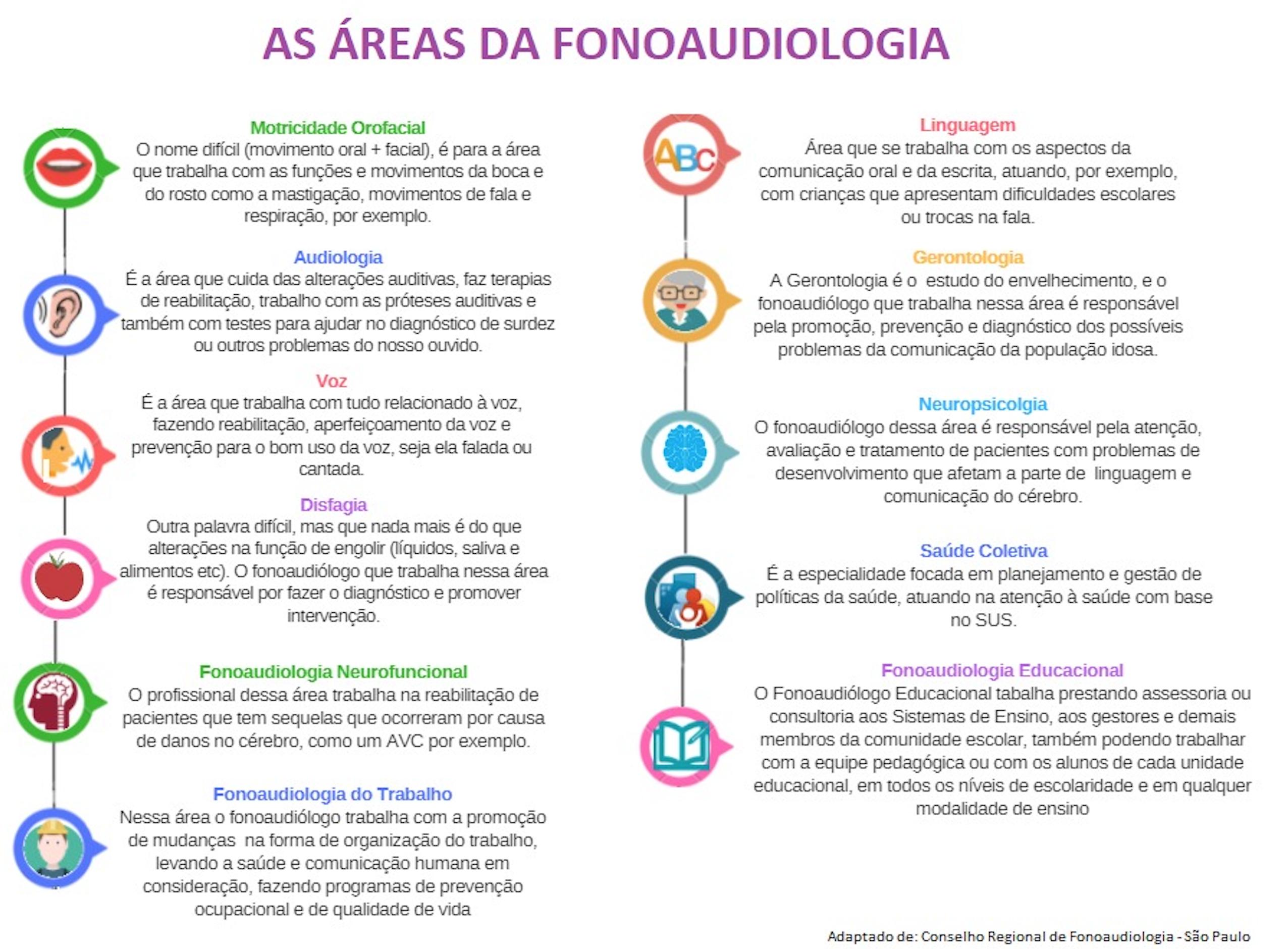 Gráfico com as áreas da Fonoaudiologia