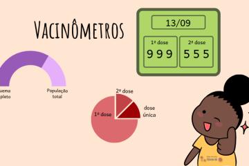 """Vários gráficos com leituras diferentes de vacinação: porcentagens, números absolutos, gráficos de pizza e uma menina de coque, camiseta amarela, no canto inferior direito, fazendo sinal de """"jóia"""" e o olho piscando. No canto superior esquerdo está escrito """"vacinômetro"""""""