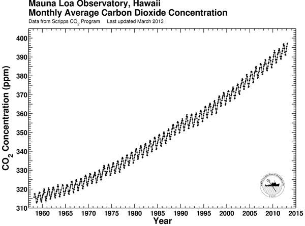 A curva de Keeling, batendo nos 400 ppm (Scripps/UCSD)