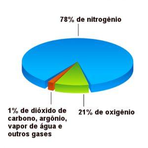 composição química do ar
