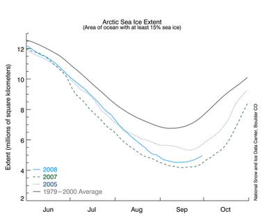 Recuperação na camada de gelo do Ártico em 2008