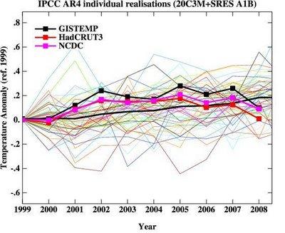 Como andou a temperatura da Terra em 2008?