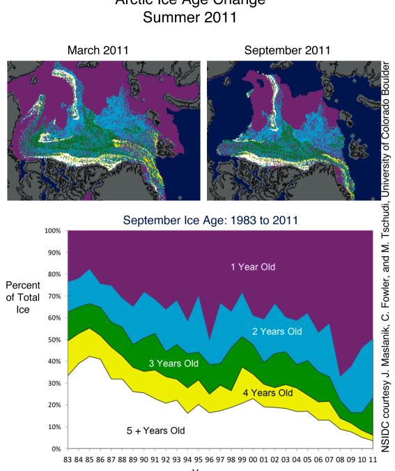 E a camada de gelo no Ártico? Vai de mal a pior.