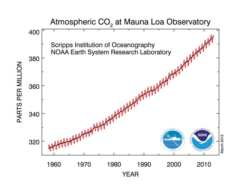 Evolução da concentração de CO2 na atmosfera