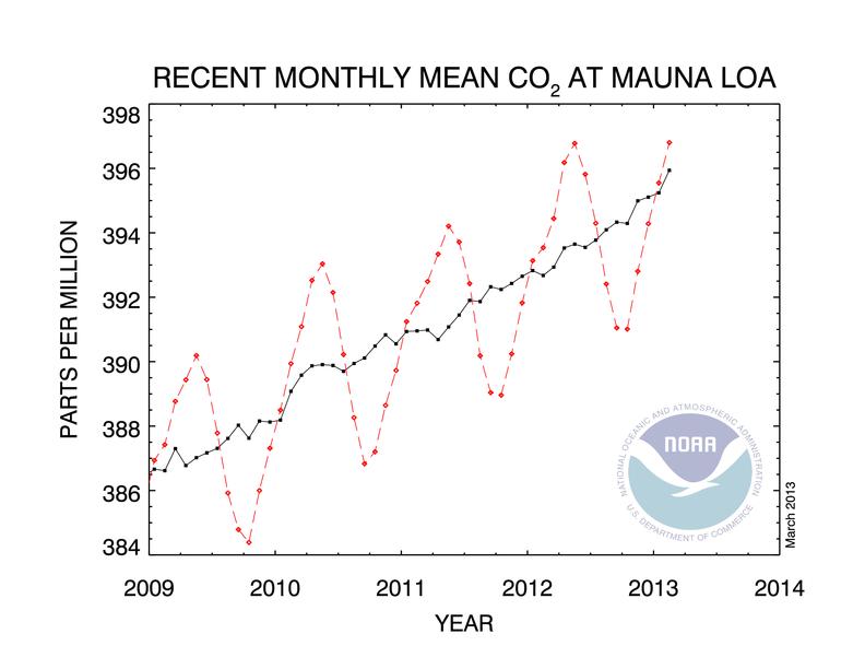 Concentração de CO2 na atmosfera tem novo recorde de aumento