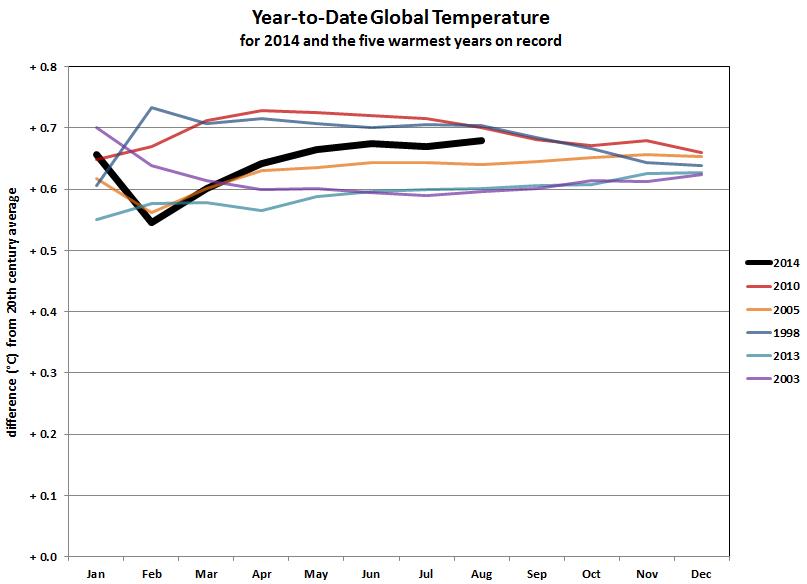 Agosto mês do desgosto: pelo menos para o clima da Terra
