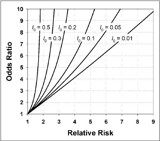 Relação entre a OR e o RR de acordo com a incidência (Io) das doenças