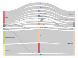 A estrutura setorial das emissões brasileiras Fonte IEMA 2015