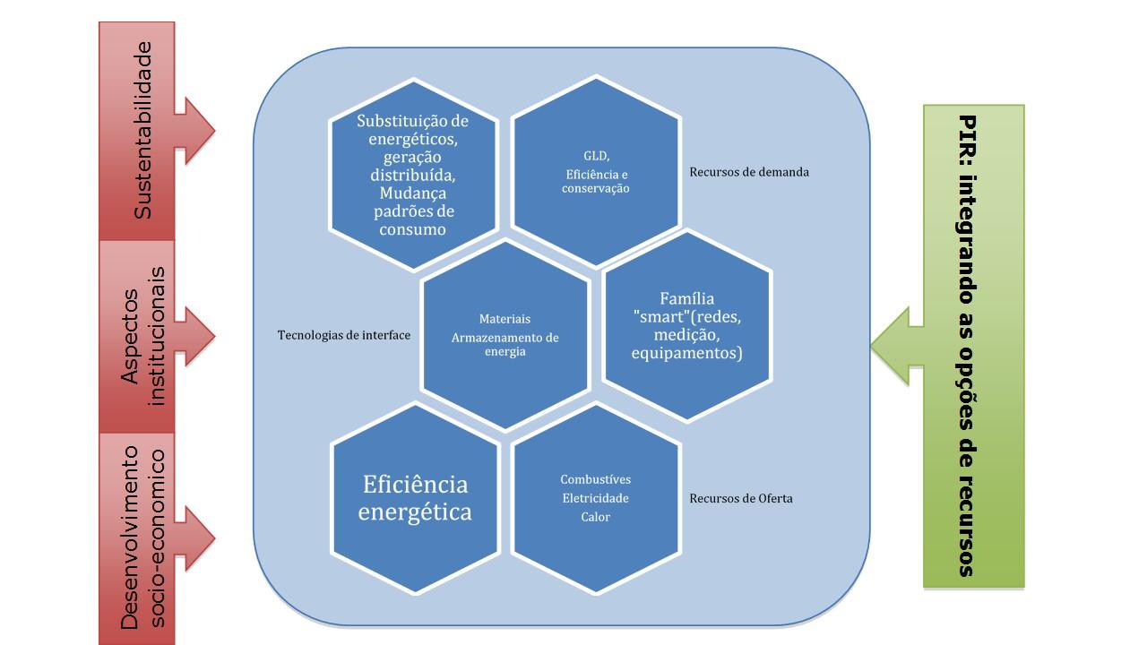 Planejamento E Armazenagem De Energia Energia Amp Ambiente