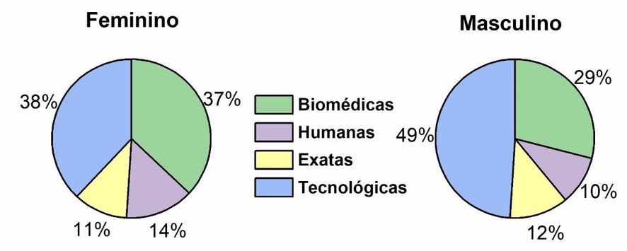 Gráfico com a distribuição das alunas e alunos nos laboratórios de acordo com a área. No gráfico feminino, é possível ver que 37% foram para as biomédicas, 14% para as Humanas, 11% para as exatas e 38% para as Tecnológicas. No gráfico Masculino, 49% foram para Tecnológicas, 29% para biomédicas, 10% para humanas e 12% para exatas.
