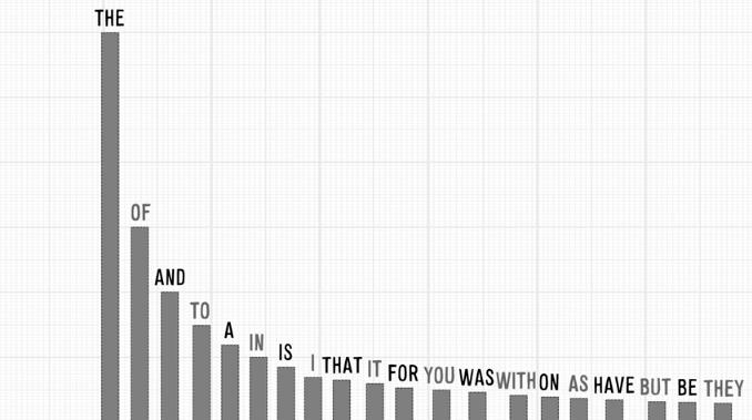 Distribuição de frequência pela Lei de Zipf (VSauce)