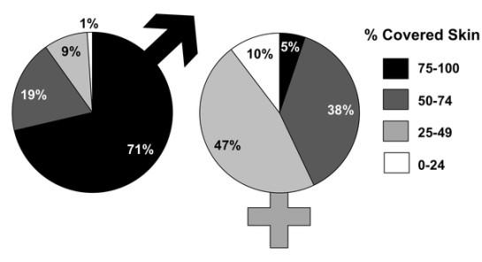 porcentagem de pele coberta em homens e mulheres virtuais