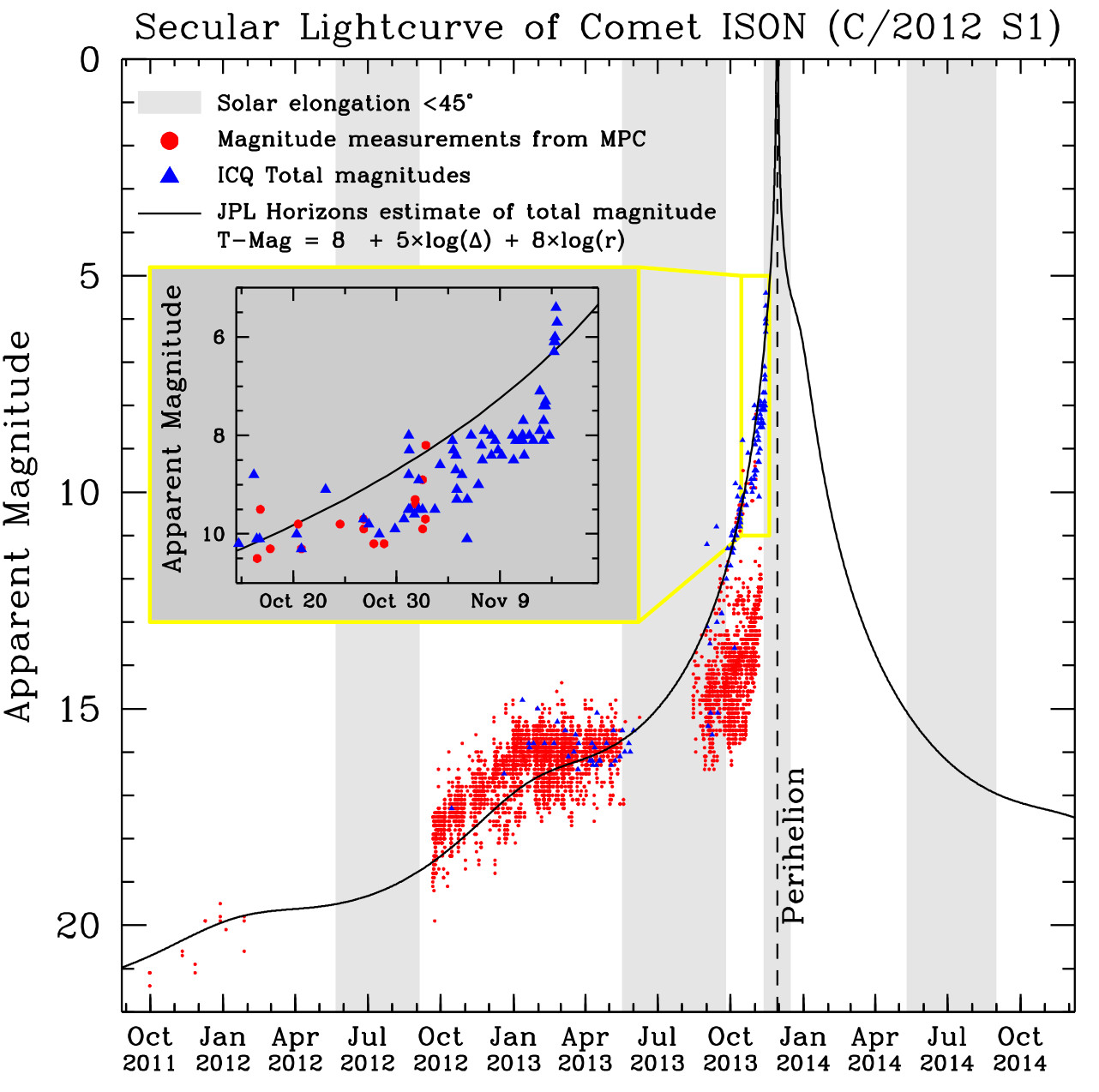 ison_lightcurve