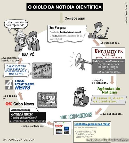 cicloNotíciasCientíficas