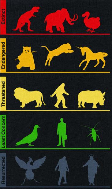 Nova lista de animais ameaçados (ou não) de extinção