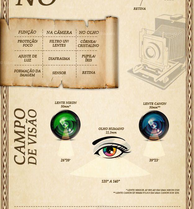 Câmera fotográfica Vs Olho humano