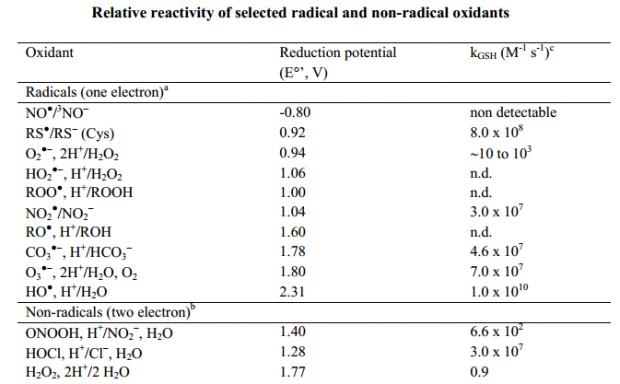 Tabela reatividade radicais