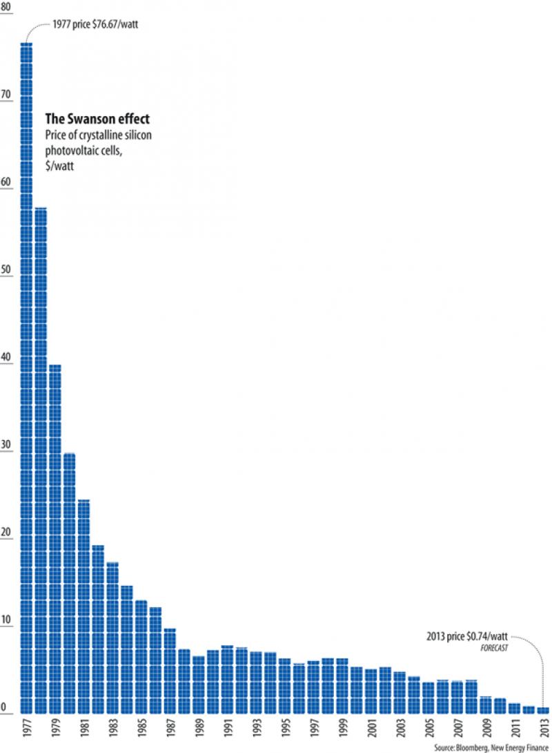 Solar Electricity Cost vs. Regular Electricity Cost Solar photovoltaic cost per watt