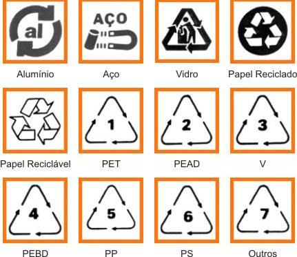 Você conhece os símbolos da reciclagem?