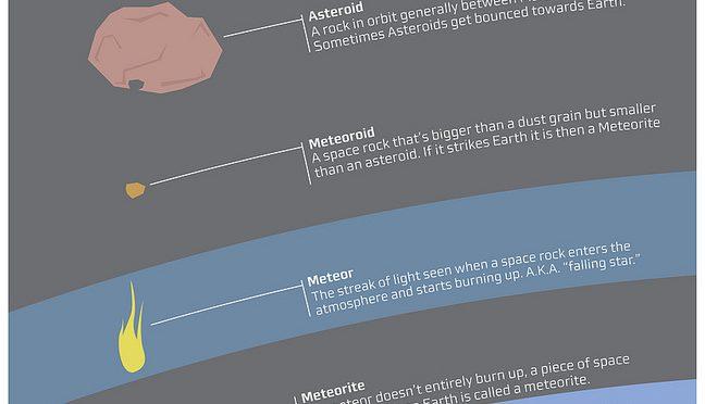 O que faz um asteroide ser previsível e outro objeto atingir a Terra